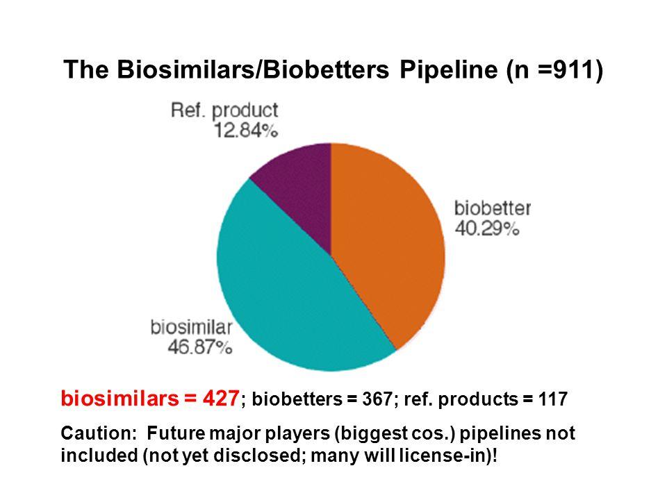 The Biosimilars/Biobetters Pipeline (n =911) biosimilars = 427 ; biobetters = 367; ref. products = 117 Caution: Future major players (biggest cos.) pi