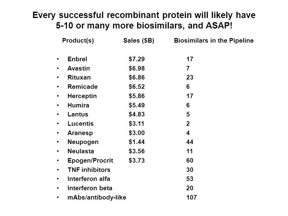Every successful recombinant protein will likely have 5-10 or many more biosimilars, and ASAP.