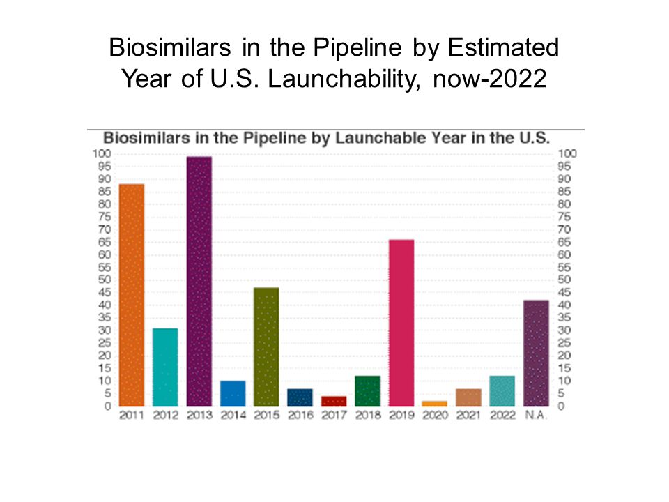 Biosimilars in the Pipeline by Estimated Year of U.S. Launchability, now-2022