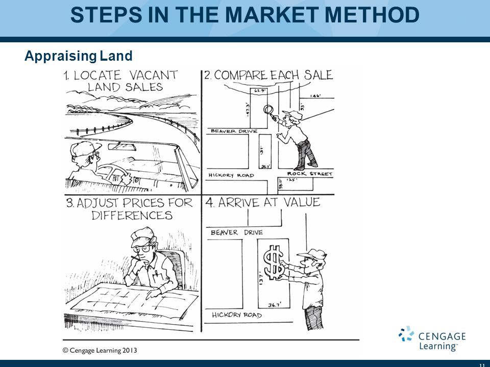 STEPS IN THE MARKET METHOD Appraising Land 11