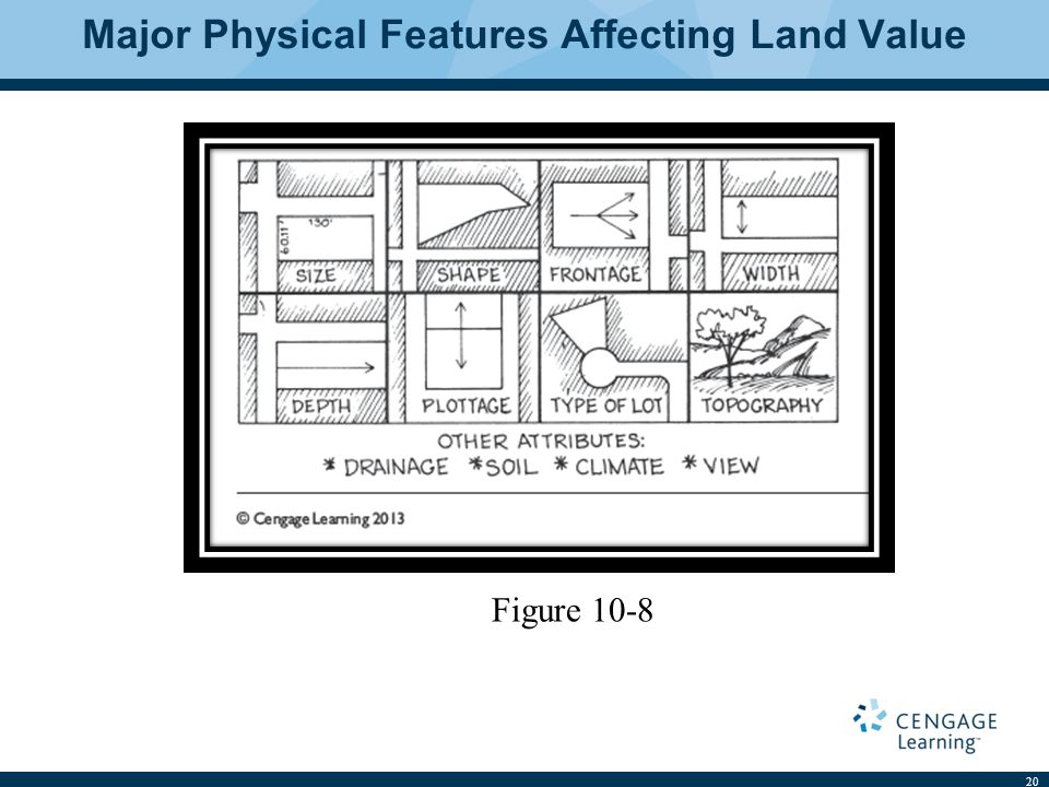 Major Physical Features Affecting Land Value 20 Figure 10-8