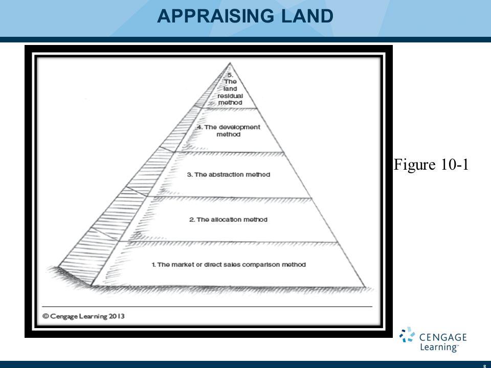 APPRAISING LAND 8 Figure 10-1
