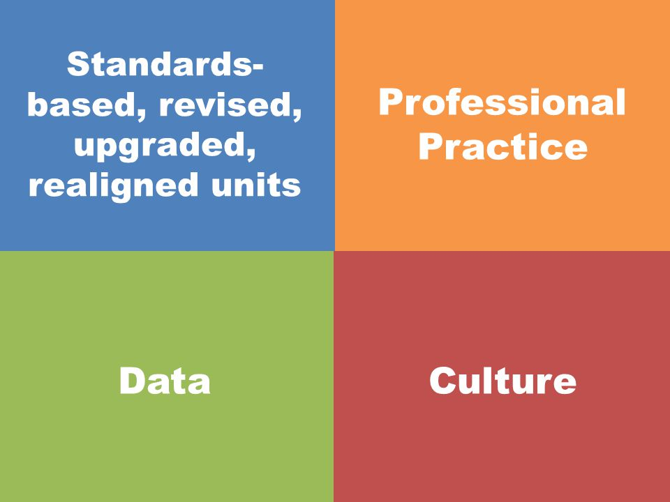 Standards-based, revised, upgraded, realigned units Professional Practice Common formative/ interim assessments Culture
