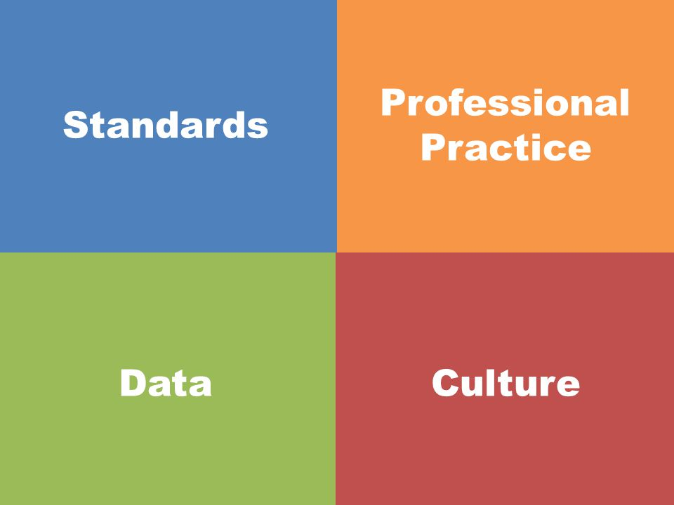 Assessment Defines the Standard Professional Practice Common formative/ interim assessments Culture
