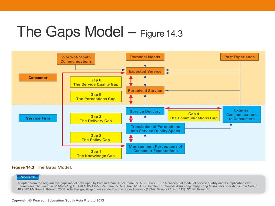 The Gaps Model – Figure 14.3