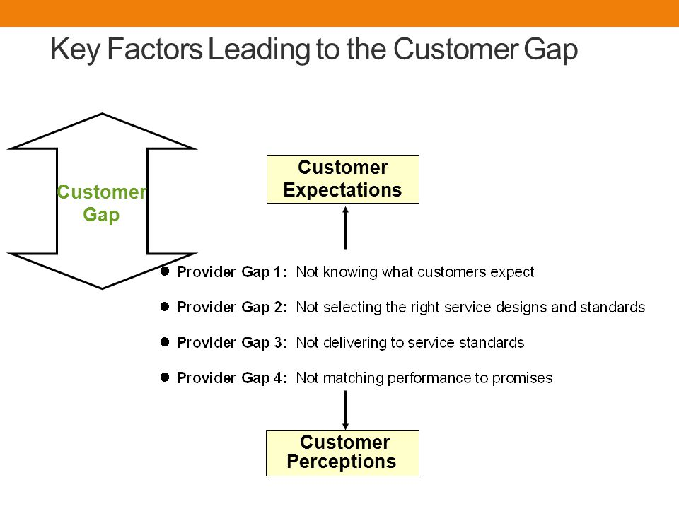 Key Factors Leading to the Customer Gap Customer Expectations Customer Perceptions Customer Gap