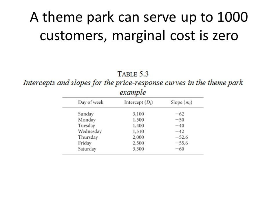 A theme park can serve up to 1000 customers, marginal cost is zero