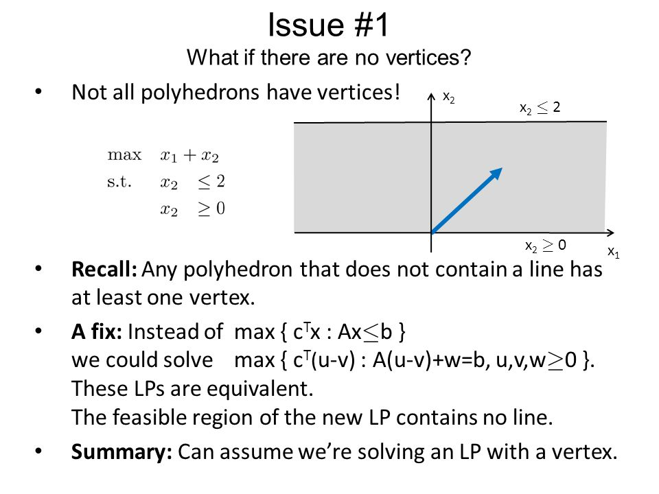 Pitfalls The simplex method is very simple… …if we can handle a few issues 1.What if there are no vertices.