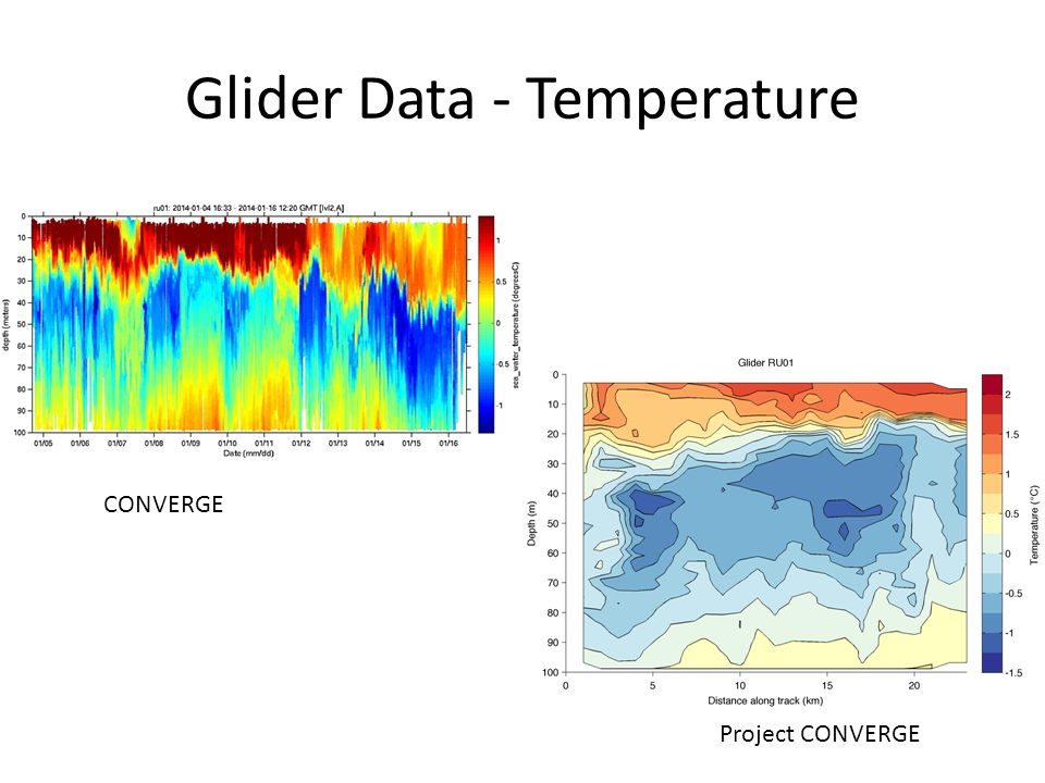 Glider Data - Temperature CONVERGE Project CONVERGE