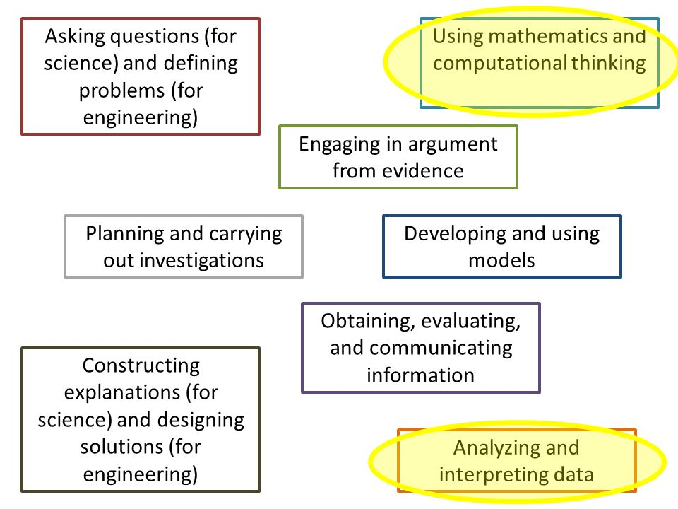 Asking questions (for science) and defining problems (for engineering) Developing and using models Planning and carrying out investigations Analyzing and interpreting data Using mathematics and computational thinking Constructing explanations (for science) and designing solutions (for engineering) Engaging in argument from evidence Obtaining, evaluating, and communicating information