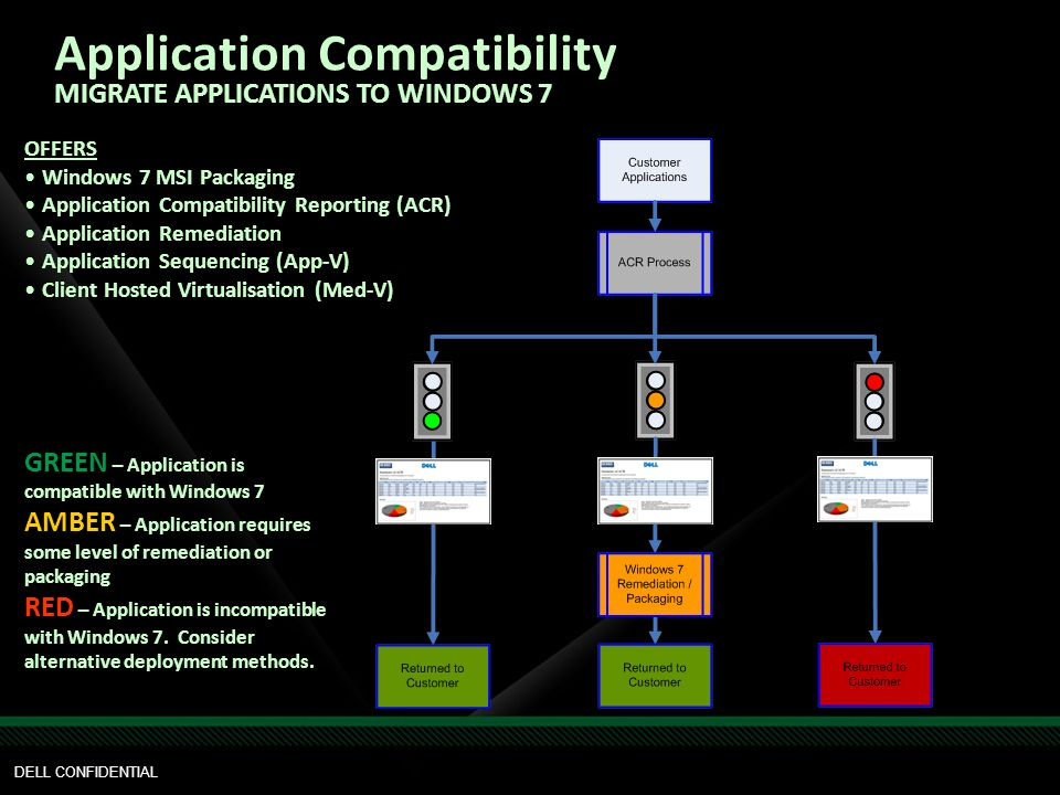 GREEN – Application is compatible with Windows 7 AMBER – Application requires some level of remediation or packaging RED – Application is incompatible