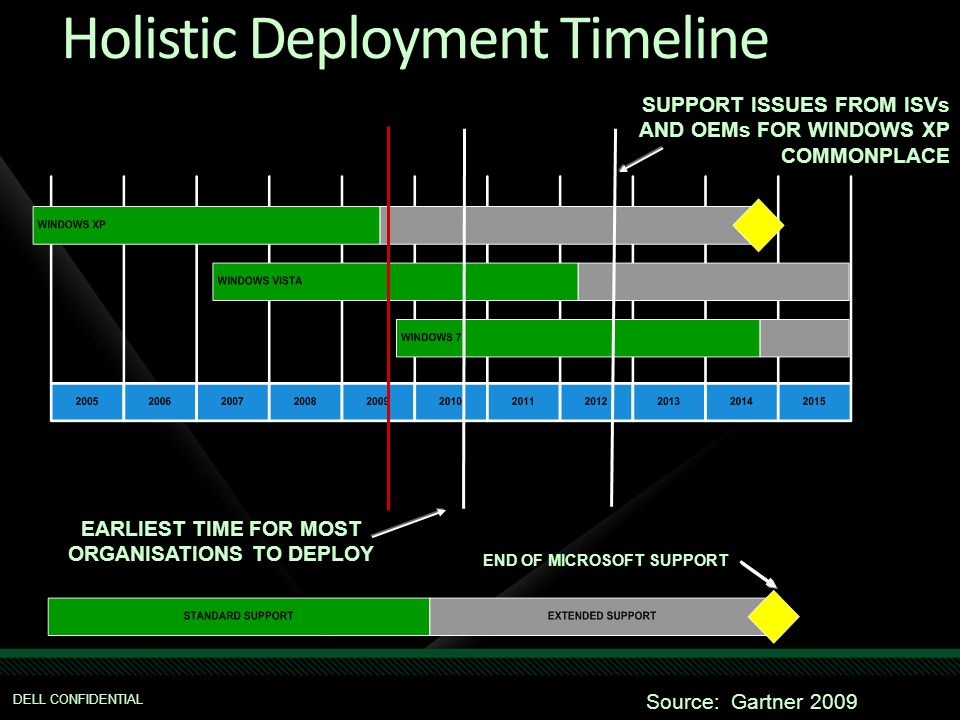 SUPPORT ISSUES FROM ISVs AND OEMs FOR WINDOWS XP COMMONPLACE END OF MICROSOFT SUPPORT EARLIEST TIME FOR MOST ORGANISATIONS TO DEPLOY DELL CONFIDENTIAL Source: Gartner 2009 Holistic Deployment Timeline