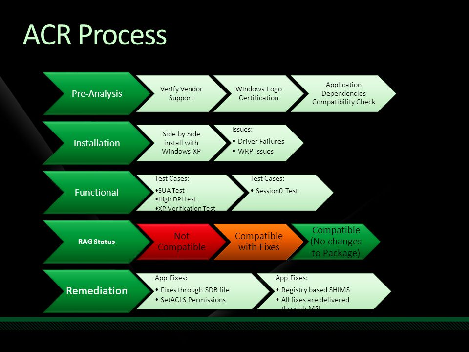 ACR Process Pre-Analysis Verify Vendor Support Windows Logo Certification Application Dependencies Compatibility Check Installation Side by Side install with Windows XP Issues: Driver Failures WRP issues Functional Test Cases: SUA Test High DPI test XP Verification Test Test Cases: Session0 Test RAG Status Not Compatible Compatible with Fixes Compatible (No changes to Package) Remediation App Fixes: Fixes through SDB file SetACLS Permissions App Fixes: Registry based SHIMS All fixes are delivered through MSI