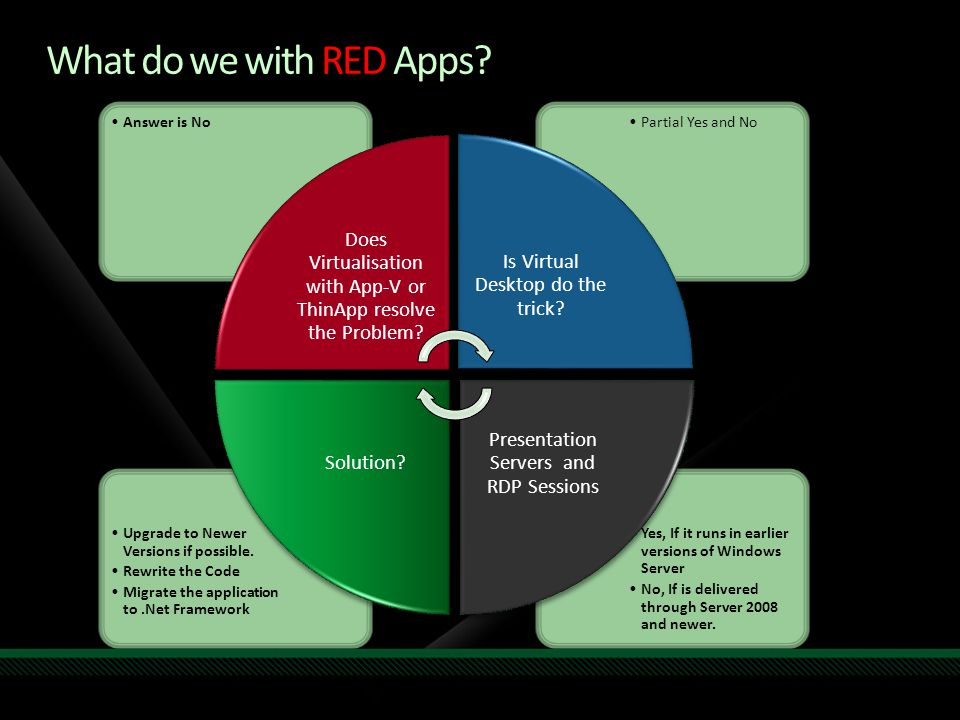 What do we with RED Apps? Yes, If it runs in earlier versions of Windows Server No, If is delivered through Server 2008 and newer. Upgrade to Newer Ve
