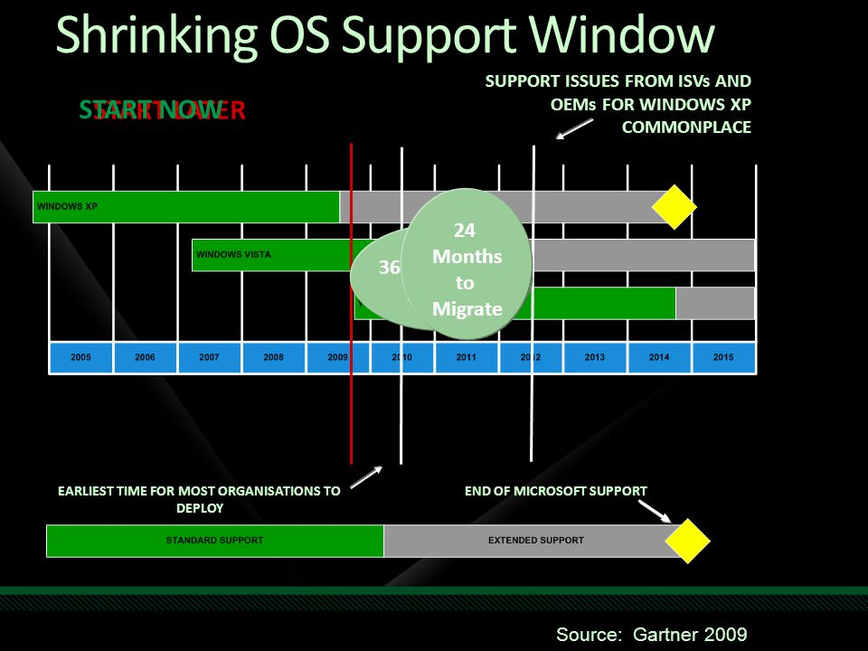 SUPPORT ISSUES FROM ISVs AND OEMs FOR WINDOWS XP COMMONPLACE END OF MICROSOFT SUPPORTEARLIEST TIME FOR MOST ORGANISATIONS TO DEPLOY START LATER START NOW 36 Months to Migrate 24 Months to Migrate Source: Gartner 2009 Shrinking OS Support Window