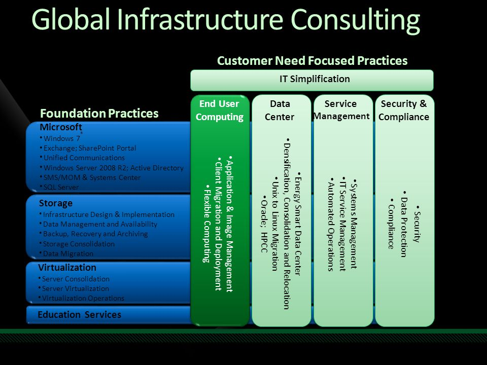 Education Services Foundation Practices Virtualization Server Consolidation Server Virtualization Virtualization Operations Virtualization Server Consolidation Server Virtualization Virtualization Operations Storage Infrastructure Design & Implementation Data Management and Availability Backup, Recovery and Archiving Storage Consolidation Data Migration Storage Infrastructure Design & Implementation Data Management and Availability Backup, Recovery and Archiving Storage Consolidation Data Migration Microsoft Windows 7 ® Exchange; SharePoint Portal Unified Communications Windows Server 2008 R2; Active Directory SMS/MOM & Systems Center SQL Server Microsoft Windows 7 ® Exchange; SharePoint Portal Unified Communications Windows Server 2008 R2; Active Directory SMS/MOM & Systems Center SQL Server Customer Need Focused Practices Security Data Protection Compliance Security Data Protection Compliance Security & Compliance Application & Image Management Client Migration and Deployment Flexible Computing Application & Image Management Client Migration and Deployment Flexible Computing End User Computing Energy Smart Data Center Densification, Consolidation and Relocation Unix to Linux Migration Oracle; HPCC Energy Smart Data Center Densification, Consolidation and Relocation Unix to Linux Migration Oracle; HPCC Data Center IT Simplification Systems Management IT Service Management Automated Operations Systems Management IT Service Management Automated Operations Service Management Global Infrastructure Consulting