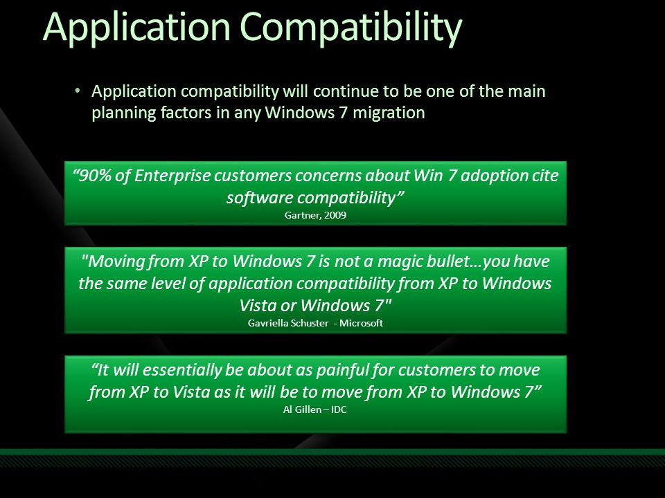 Application compatibility will continue to be one of the main planning factors in any Windows 7 migration Moving from XP to Windows 7 is not a magic bullet…you have the same level of application compatibility from XP to Windows Vista or Windows 7 Gavriella Schuster - Microsoft Moving from XP to Windows 7 is not a magic bullet…you have the same level of application compatibility from XP to Windows Vista or Windows 7 Gavriella Schuster - Microsoft It will essentially be about as painful for customers to move from XP to Vista as it will be to move from XP to Windows 7 Al Gillen – IDC It will essentially be about as painful for customers to move from XP to Vista as it will be to move from XP to Windows 7 Al Gillen – IDC 90% of Enterprise customers concerns about Win 7 adoption cite software compatibility Gartner, 2009 90% of Enterprise customers concerns about Win 7 adoption cite software compatibility Gartner, 2009 Application Compatibility