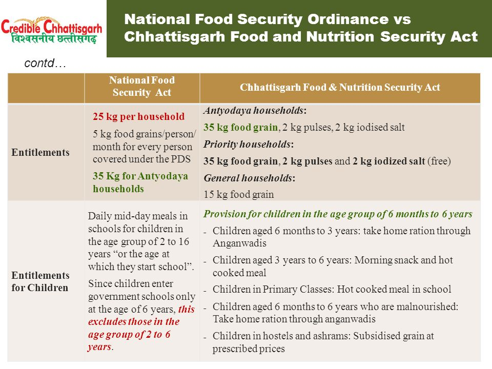 National Food Security Ordinance vs Chhattisgarh Food and Nutrition Security Act National Food Security Act Chhattisgarh Food & Nutrition Security Act