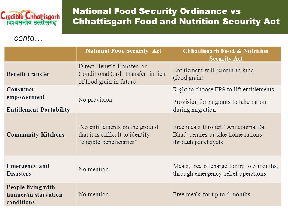 National Food Security Ordinance vs Chhattisgarh Food and Nutrition Security Act National Food Security ActChhattisgarh Food & Nutrition Security Act