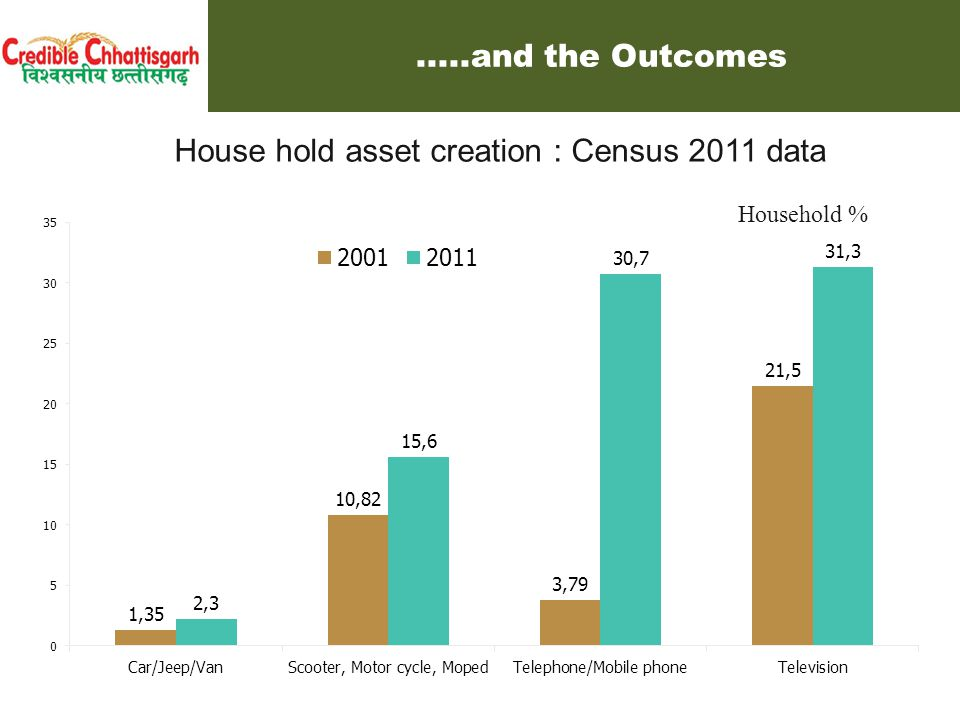 House hold asset creation : Census 2011 data Household %.....and the Outcomes