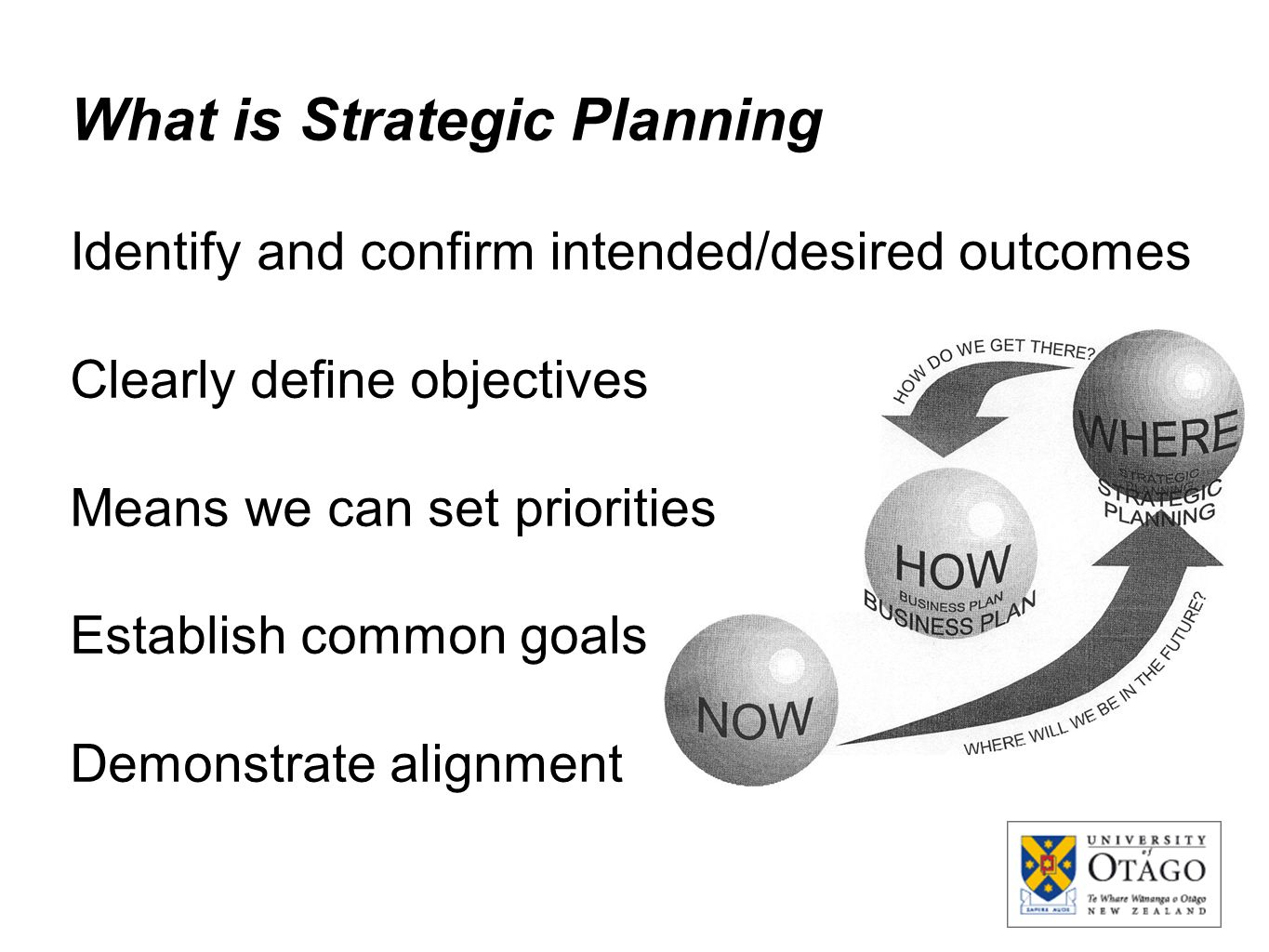 What is Strategic Planning Identify and confirm intended/desired outcomes Clearly define objectives Means we can set priorities Establish common goals
