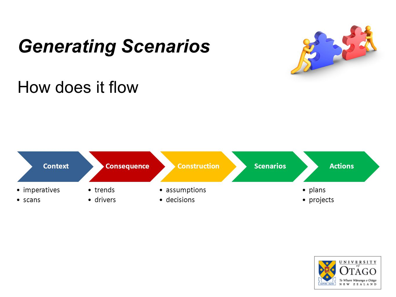 Generating Scenarios How does it flow Context imperatives scans Consequence trends drivers Construction assumptions decisions ScenariosActions plans p