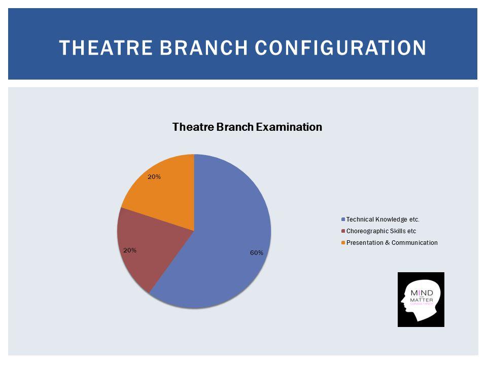 THEATRE BRANCH CONFIGURATION