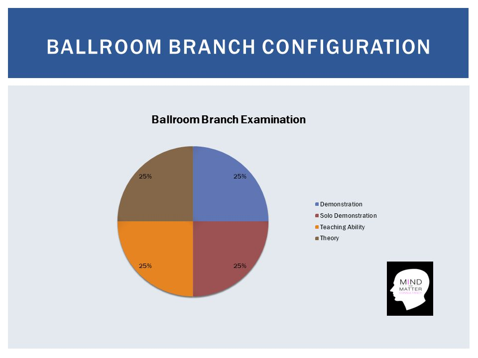 BALLROOM BRANCH CONFIGURATION