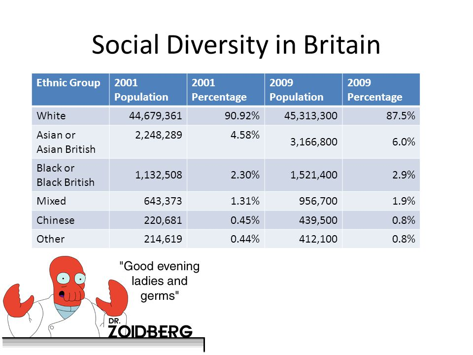 Social Diversity in Britain Ethnic Group2001 Population 2001 Percentage 2009 Population 2009 Percentage White44,679,36190.92%45,313,30087.5% Asian or Asian British 2,248,2894.58% 3,166,8006.0% Black or Black British 1,132,5082.30%1,521,4002.9% Mixed 643,3731.31%956,700 1.9% Chinese220,6810.45%439,5000.8% Other 214,6190.44%412,100 0.8%