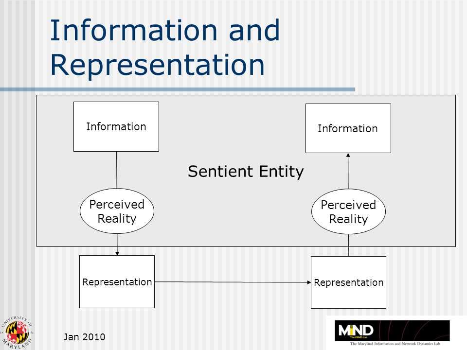 Jan 2010 Sentient Entity Information and Representation Representation Information Representation Information Perceived Reality Perceived Reality