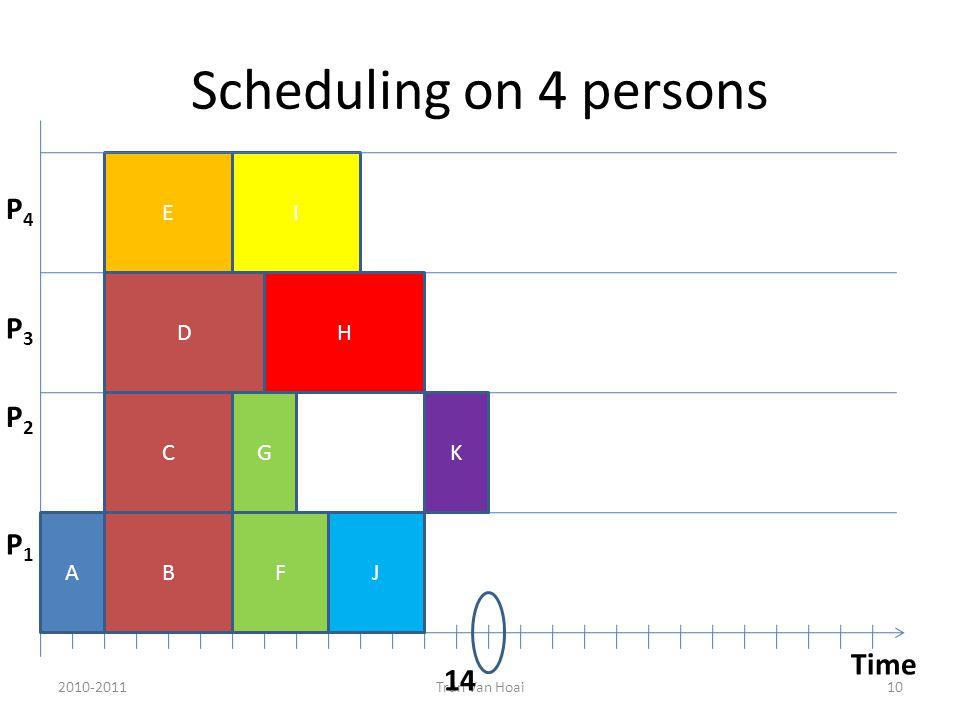 Scheduling on 4 persons 2010-2011Tran Van Hoai10 Time P1P1 P2P2 P3P3 AB C D E G FJ H I K 14 P4P4