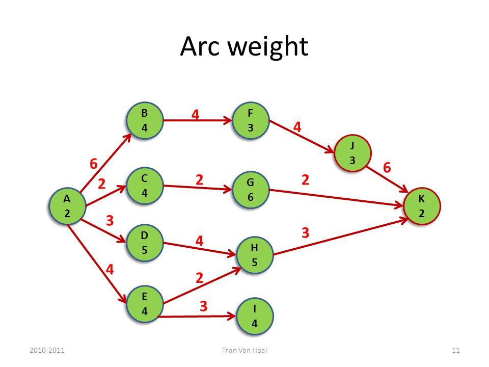 Arc weight 2010-2011Tran Van Hoai11 A2A2 A2A2 B4B4 B4B4 D5D5 D5D5 E4E4 E4E4 G6G6 G6G6 F3F3 F3F3 H5H5 H5H5 I4I4 I4I4 J3J3 J3J3 C4C4 C4C4 K2K2 K2K2 6 2 3 4 4 2 4 2 3 4 2 3 6