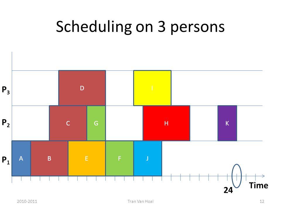 Scheduling on 3 persons 2010-2011Tran Van Hoai12 Time P1P1 P2P2 P3P3 AB C D E G FJ H I K 24