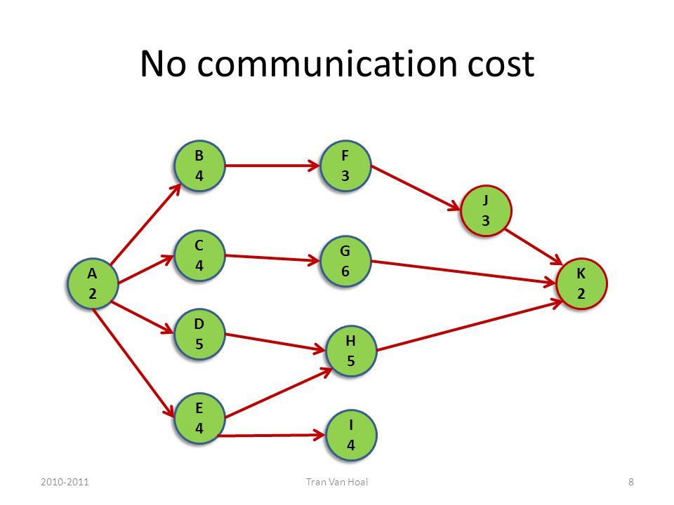 No communication cost 2010-2011Tran Van Hoai8 A2A2 A2A2 B4B4 B4B4 D5D5 D5D5 E4E4 E4E4 G6G6 G6G6 F3F3 F3F3 H5H5 H5H5 I4I4 I4I4 J3J3 J3J3 C4C4 C4C4 K2K2 K2K2