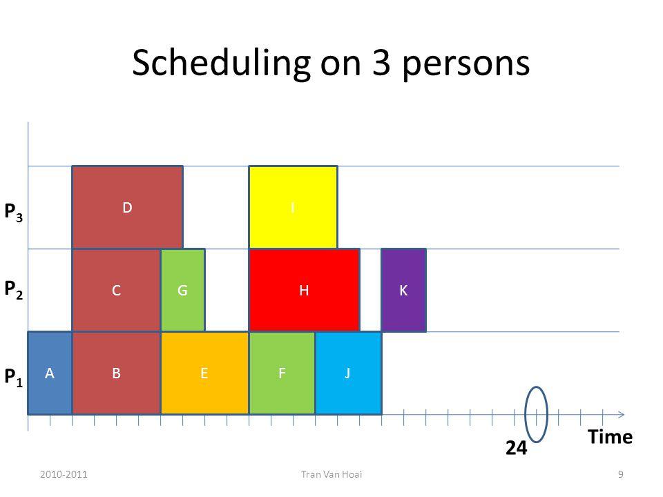 Scheduling on 3 persons 2010-2011Tran Van Hoai9 Time P1P1 P2P2 P3P3 AB C D E G FJ H I K 24