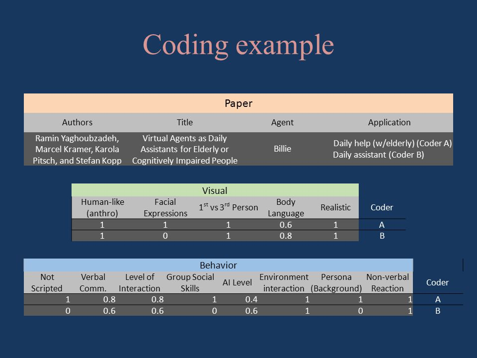 Coding example Paper AuthorsTitleAgentApplication Ramin Yaghoubzadeh, Marcel Kramer, Karola Pitsch, and Stefan Kopp Virtual Agents as Daily Assistants for Elderly or Cognitively Impaired People Billie Daily help (w/elderly) (Coder A) Daily assistant (Coder B) Visual Human-like (anthro) Facial Expressions 1 st vs 3 rd Person Body Language RealisticCoder 1110.61A 1010.81B Behavior Not Scripted Verbal Comm.