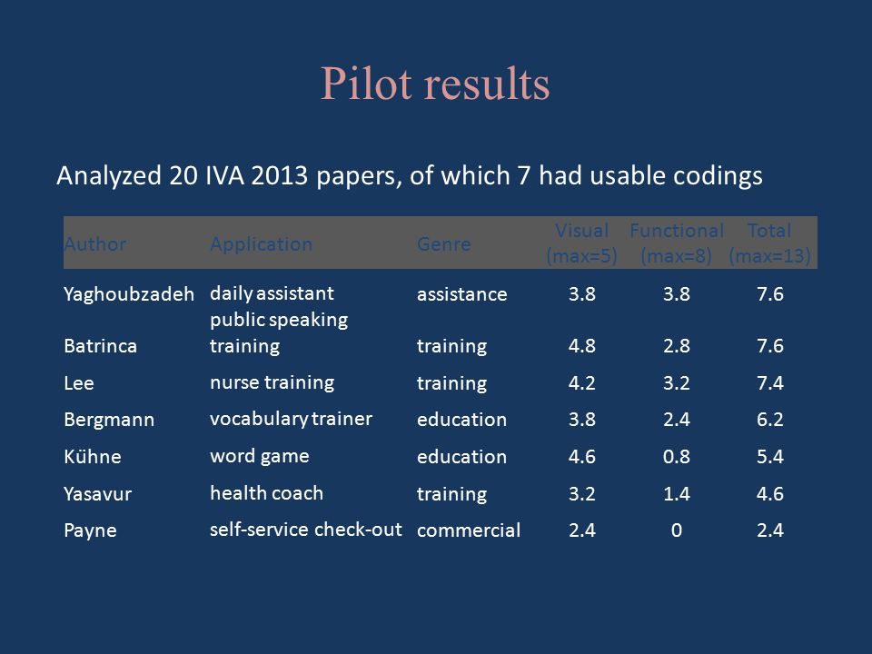 Pilot results Analyzed 20 IVA 2013 papers, of which 7 had usable codings AuthorApplicationGenre Visual (max=5) Functional (max=8) Total (max=13) Yaghoubzadehdaily assistantassistance3.8 7.6 Batrinca public speaking trainingtraining4.82.87.6 Leenurse trainingtraining4.23.27.4 Bergmannvocabulary trainereducation3.82.46.2 Kühneword gameeducation4.60.85.4 Yasavurhealth coachtraining3.21.44.6 Payneself-service check-outcommercial2.40