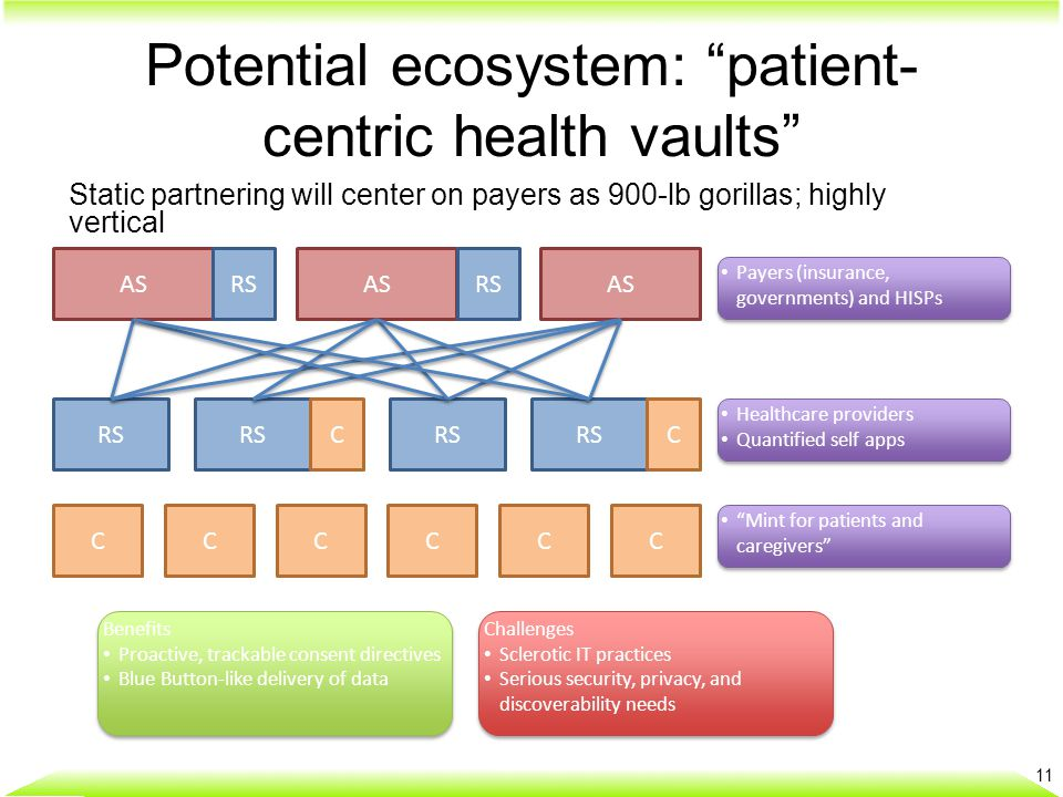 "Potential ecosystem: ""patient- centric health vaults"" 11 Static partnering will center on payers as 900-lb gorillas; highly vertical AS RS CCCCCC CC P"
