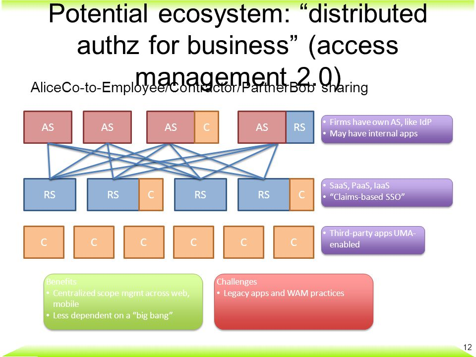 "Potential ecosystem: ""distributed authz for business"" (access management 2.0) 12 AliceCo-to-Employee/Contractor/PartnerBob sharing AS RS CCCCCC CC Fir"