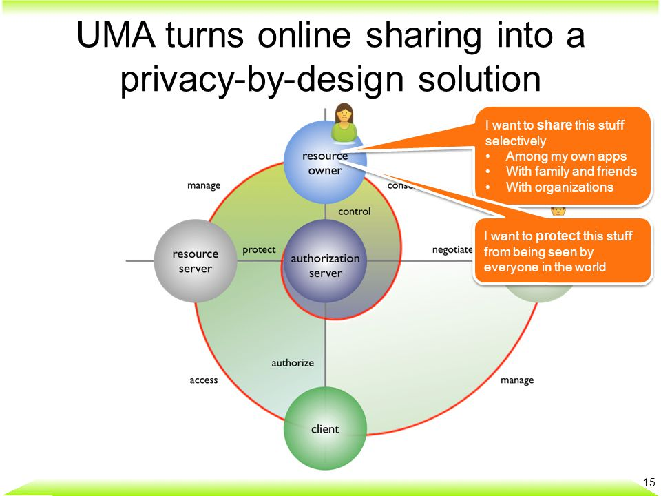 UMA turns online sharing into a privacy-by-design solution I want to share this stuff selectively Among my own apps With family and friends With organ