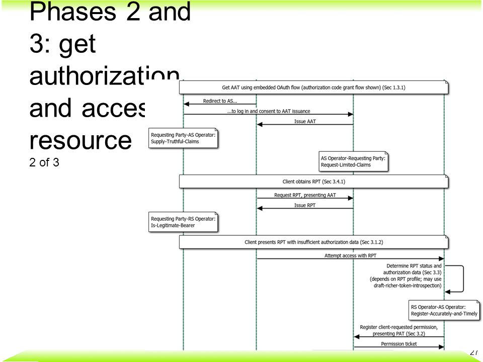 Phases 2 and 3: get authorization and access resource 2 of 3 27