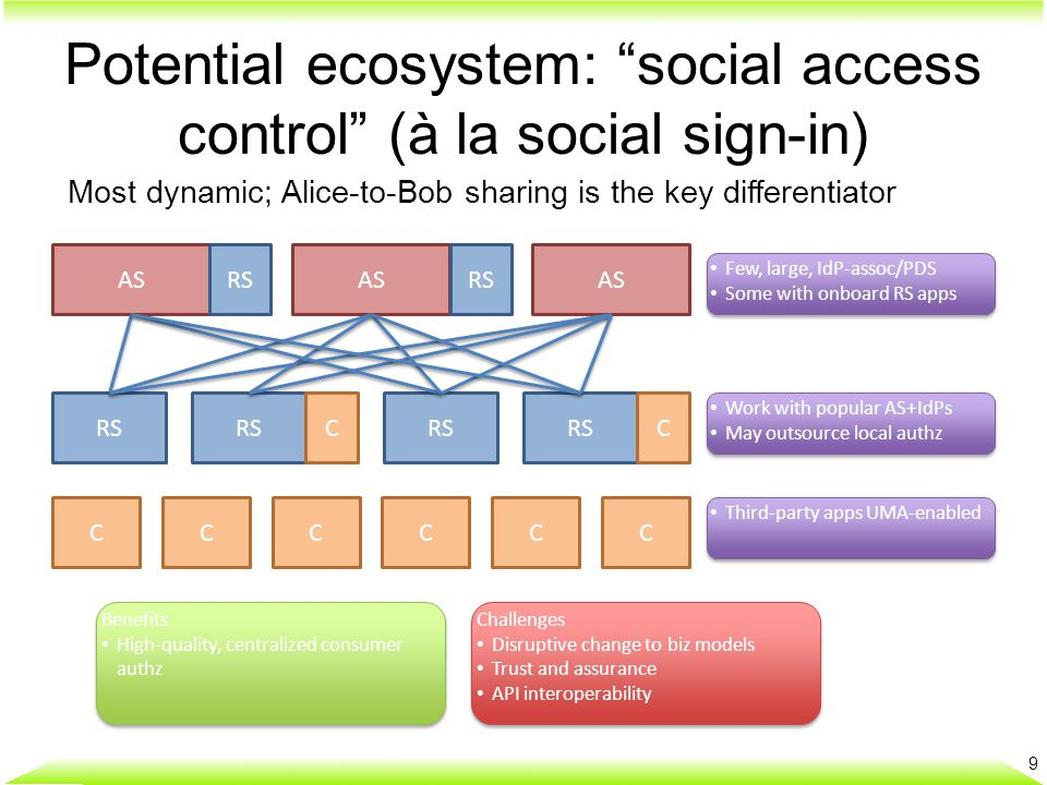 "Potential ecosystem: ""social access control"" (à la social sign-in) 9 Most dynamic; Alice-to-Bob sharing is the key differentiator AS RS CCCCCC CC Few,"