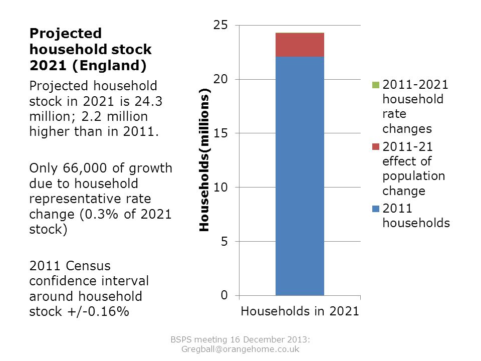 Projected household stock 2021 (England) Projected household stock in 2021 is 24.3 million; 2.2 million higher than in 2011.