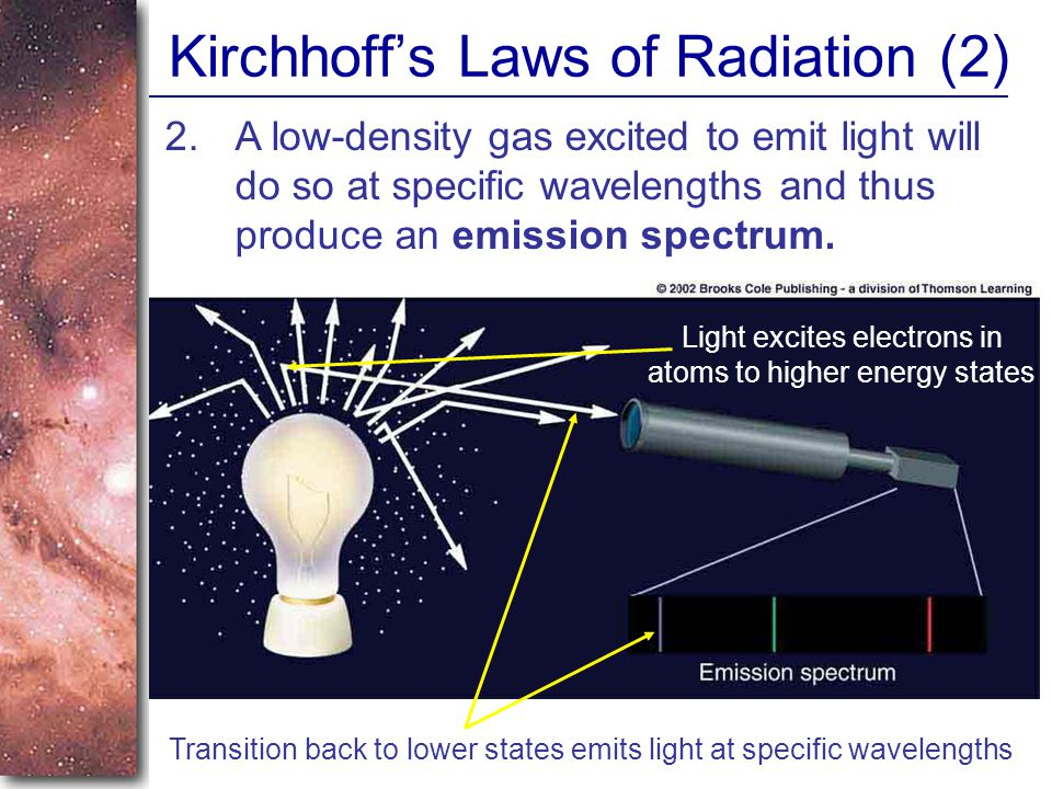 Kirchhoff's Laws of Radiation (2) 2.