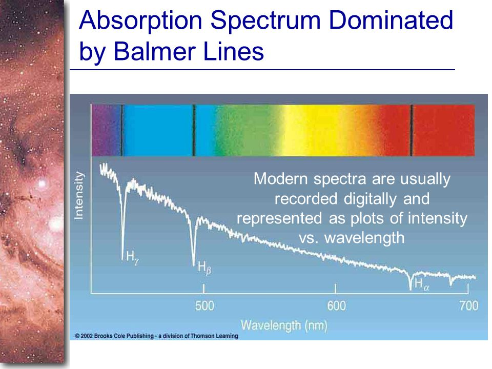 Absorption Spectrum Dominated by Balmer Lines Modern spectra are usually recorded digitally and represented as plots of intensity vs.