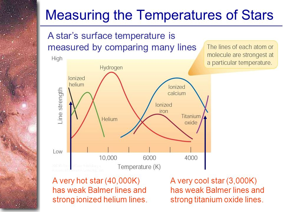 Measuring the Temperatures of Stars A star's surface temperature is measured by comparing many lines A very cool star (3,000K) has weak Balmer lines and strong titanium oxide lines.