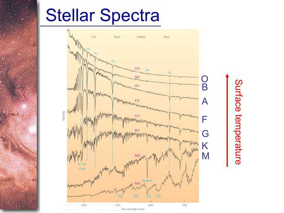 Stellar Spectra O B A F G K M Surface temperature