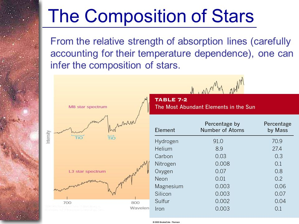 The Composition of Stars From the relative strength of absorption lines (carefully accounting for their temperature dependence), one can infer the composition of stars.