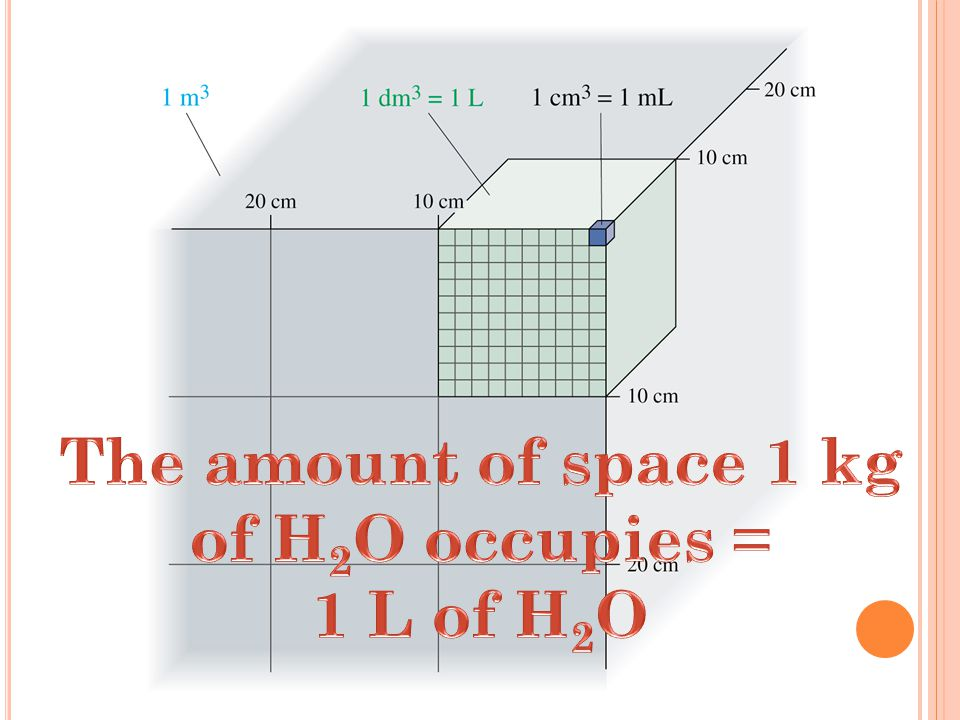All other units can be derived from base quantities.