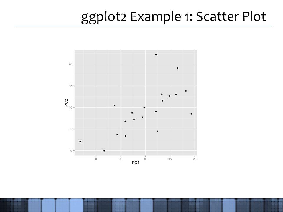 ggplot2 Example 1: Scatter Plot